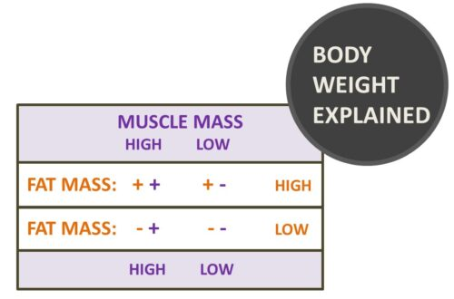 bodyweight explained fatmass0