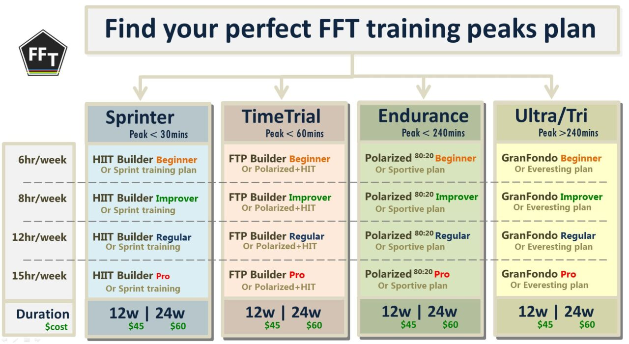 FFT training plans on peaks plans