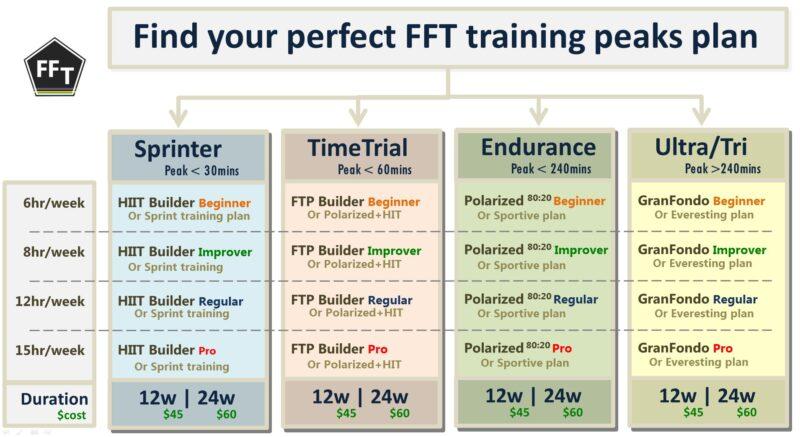 FFT training plans on peaks plans