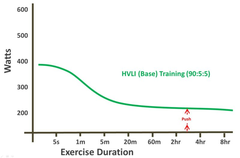 base curve
